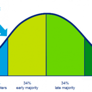 Nameshapers | social business Deloitte - innovation adoption curve