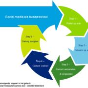 Social Business Engineering - Nameshapers en Deloitte Nederland - 5-stappen-model
