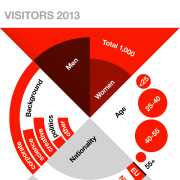 TEDxAmsterdam infographic 2013 (by Nameshapers and Schwandt Infographics)